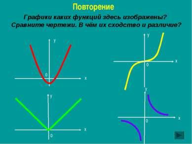 Графики каких функций здесь изображены? Сравните чертежи. В чём их сходство и...