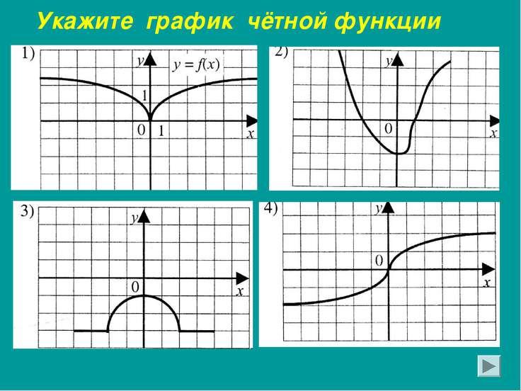 Укажите график чётной функции