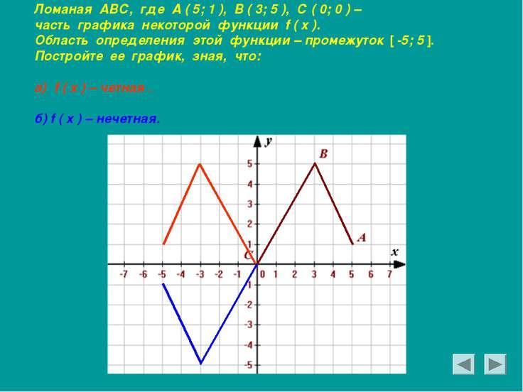 Ломаная АВС, где А ( 5; 1 ), В ( 3; 5 ), С ( 0; 0 ) – часть графика некоторой...