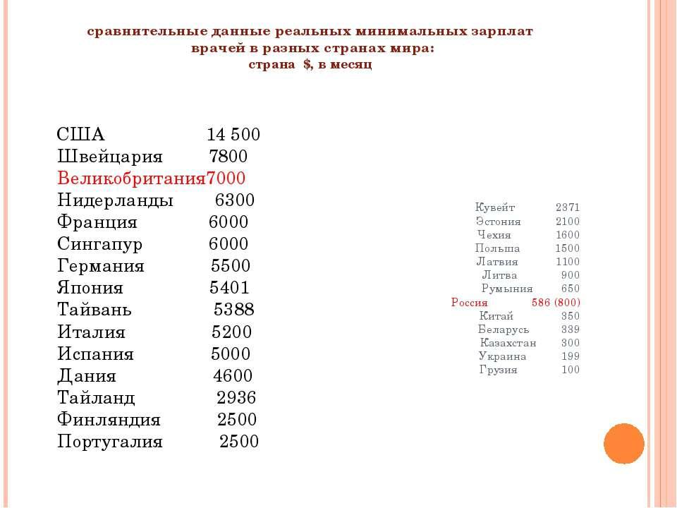 сравнительные данные реальных минимальных зарплат врачей в разных странах мир...