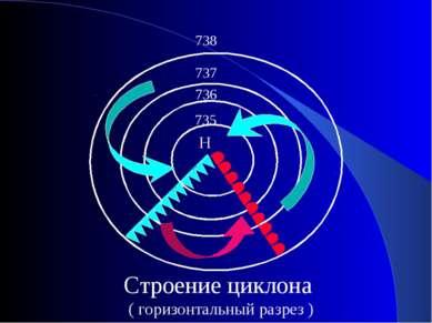 Н 735 736 737 738 Строение циклона ( горизонтальный разрез )