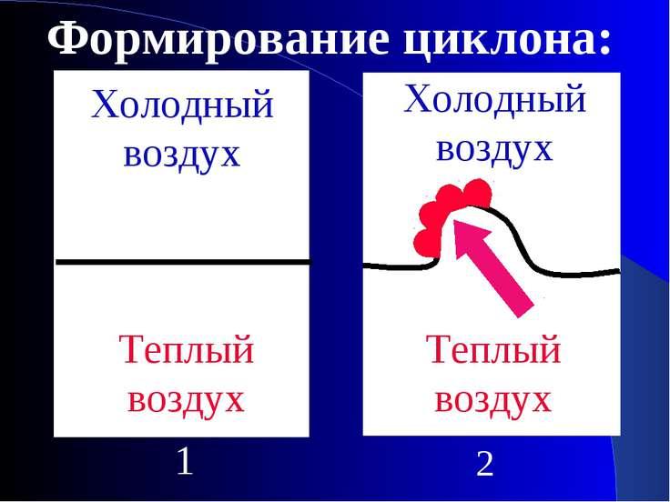 Формирование циклона: Теплый воздух Холодный воздух 1 Холодный воздух Теплый ...