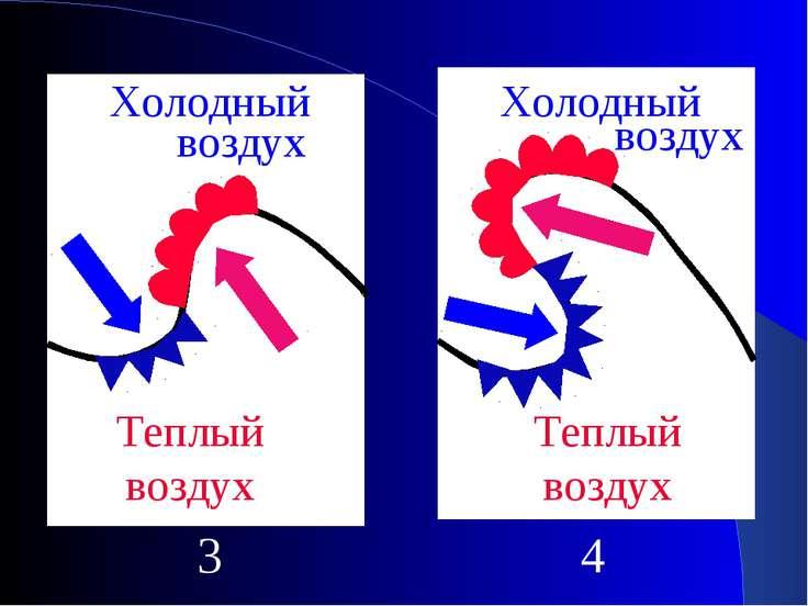 Холодный Теплый воздух 3 4 Холодный воздух воздух Теплый воздух