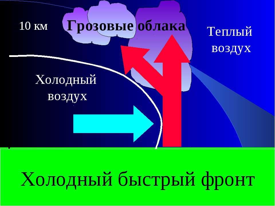 10 км Холодный воздух Теплый воздух Грозовые облака Холодный быстрый фронт