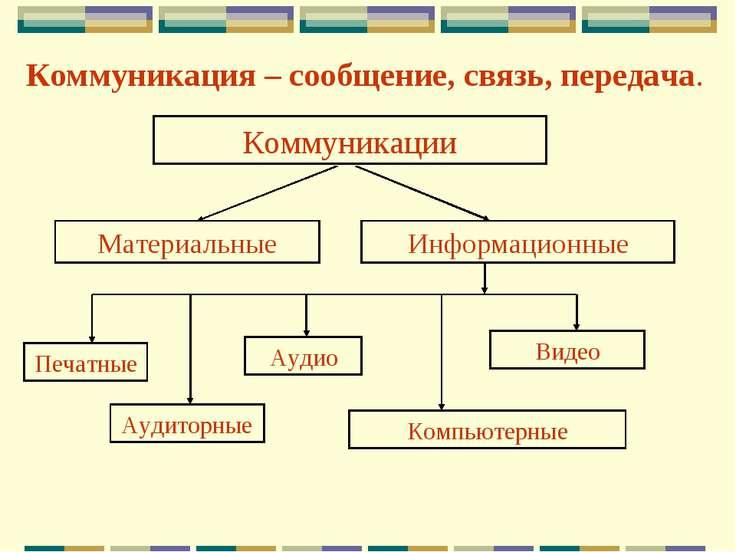 Коммуникация – сообщение, связь, передача. Коммуникации Материальные Информац...