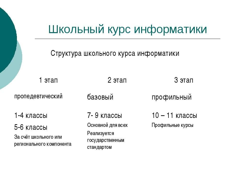 Школьный курс информатики Структура школьного курса информатики 1 этап 2 этап...