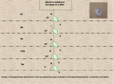 Доска в кабинете истории.S=1,30м² 15° 15° 10° 10° 5° N S S N N N S N 1м 2м 3м...