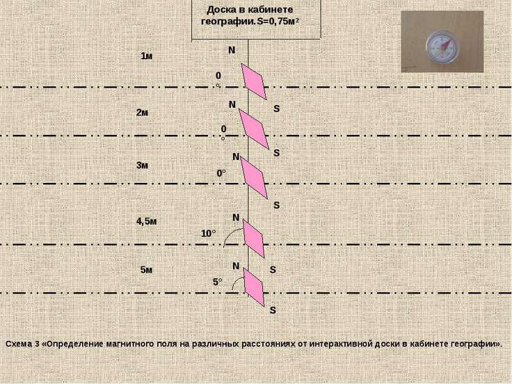 10° 5° 0° 0° 0° N S N S S N N S N S 1м 5м 4,5м 2м 3м Доска в кабинете географ...