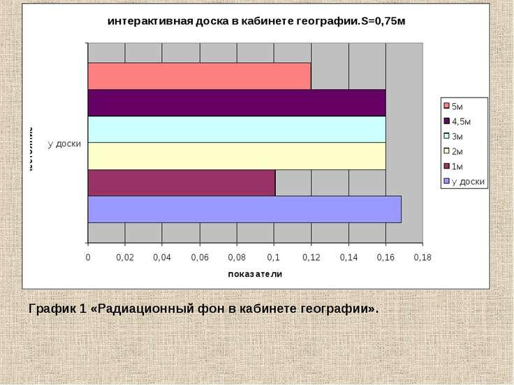 График 1 «Радиационный фон в кабинете географии».