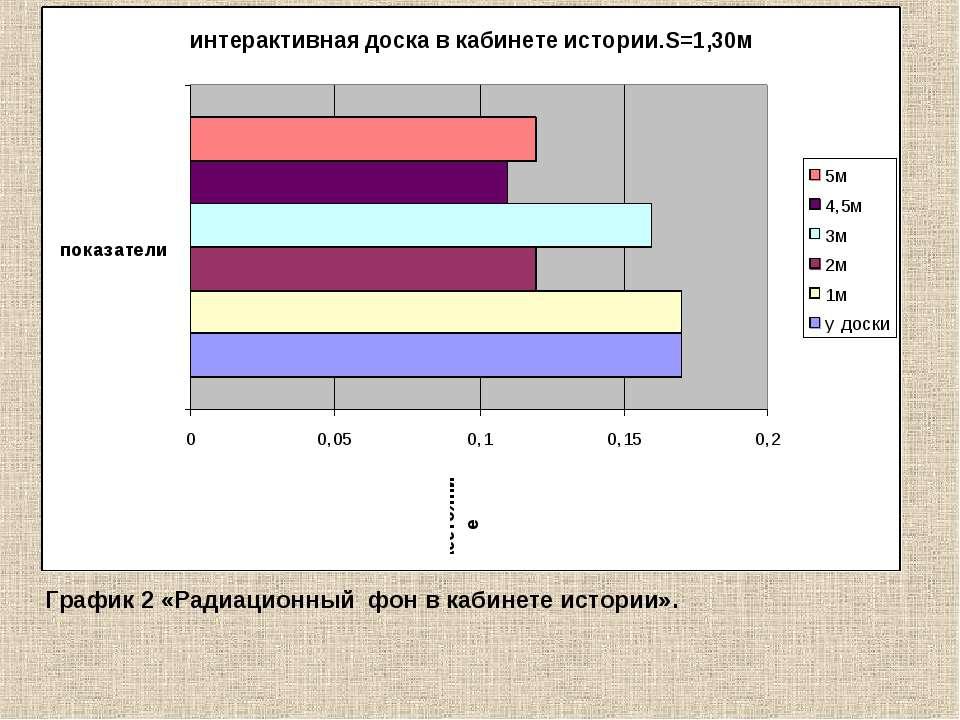 График 2 «Радиационный фон в кабинете истории».