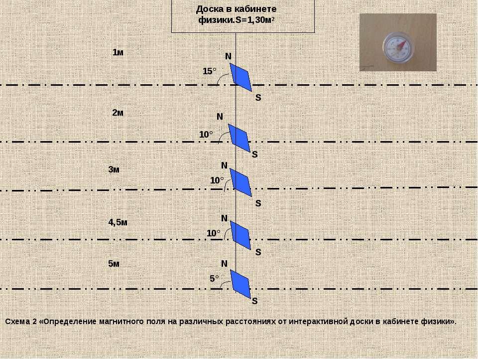 15° 10° 10° 10° S N N S N S N 1м 2м 3м 4,5м 5м S N 5° Доска в кабинете физики...