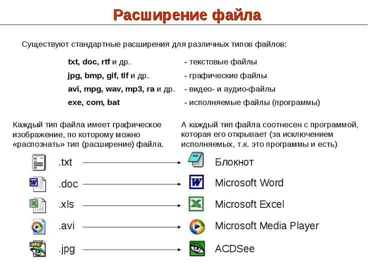 Расширение файла Существуют стандартные расширения для различных типов файлов...