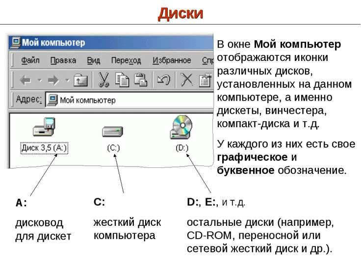 Диски В окне Мой компьютер отображаются иконки различных дисков, установленны...