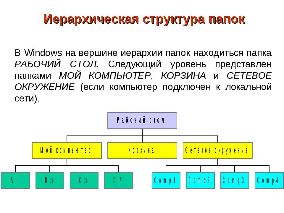 Иерархическая структура папок В Windows на вершине иерархии папок находиться ...