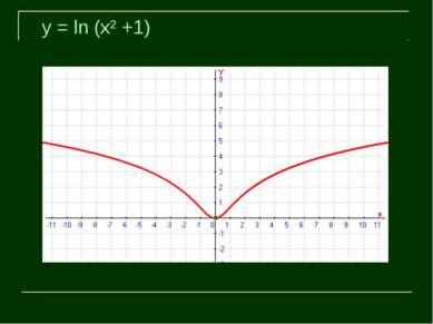 y = ln (x² +1)