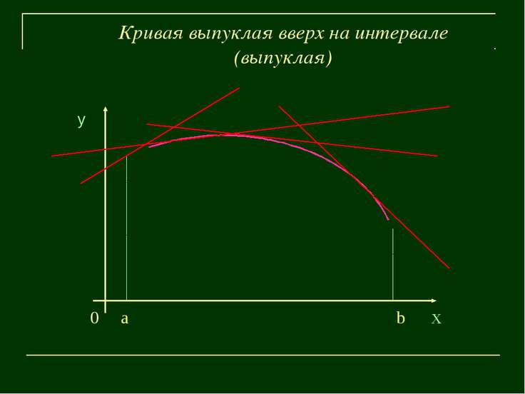 Кривая выпуклая вверх на интервале (выпуклая) у 0 a b х