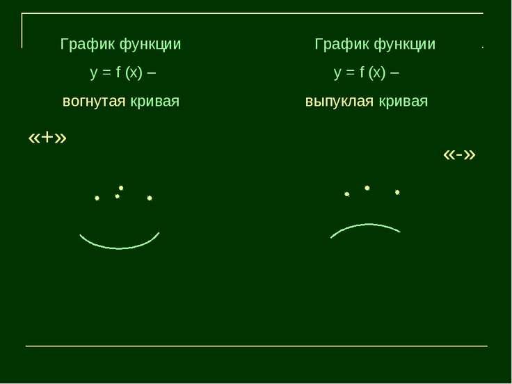 График функции у = f (х) – вогнутая кривая График функции у = f (х) – выпукла...