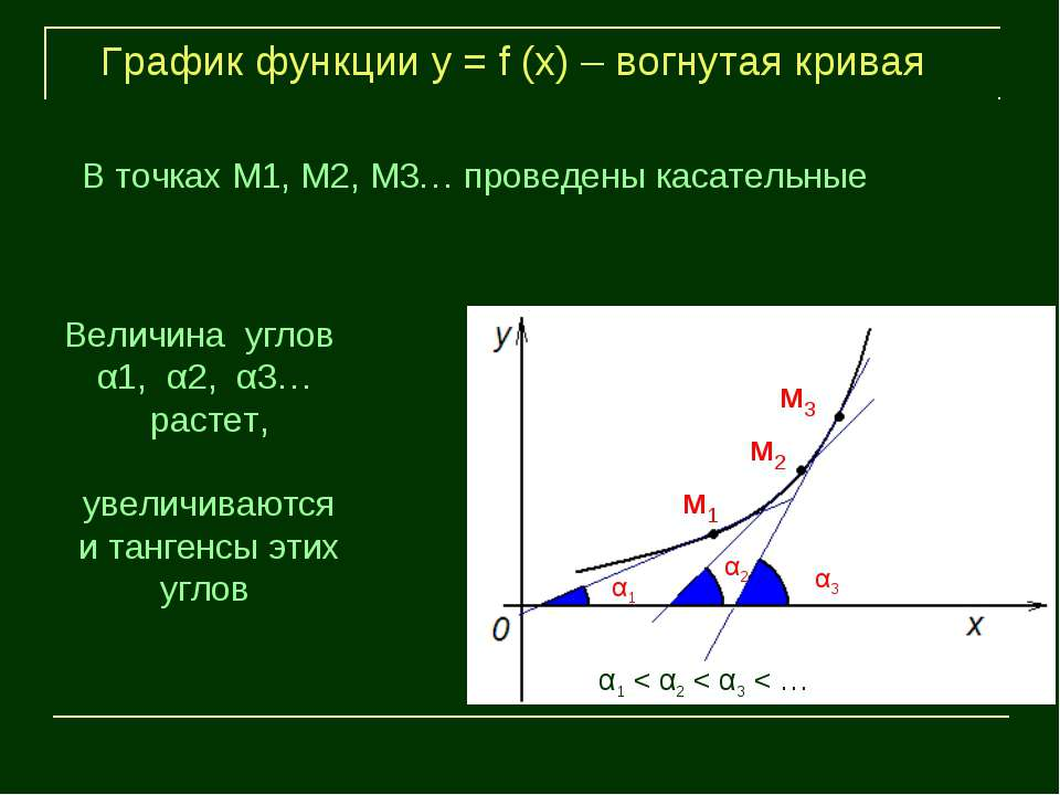 м1 м2 м3 α1 α2 α3 График функции у = f (х) – вогнутая кривая Величина углов α...