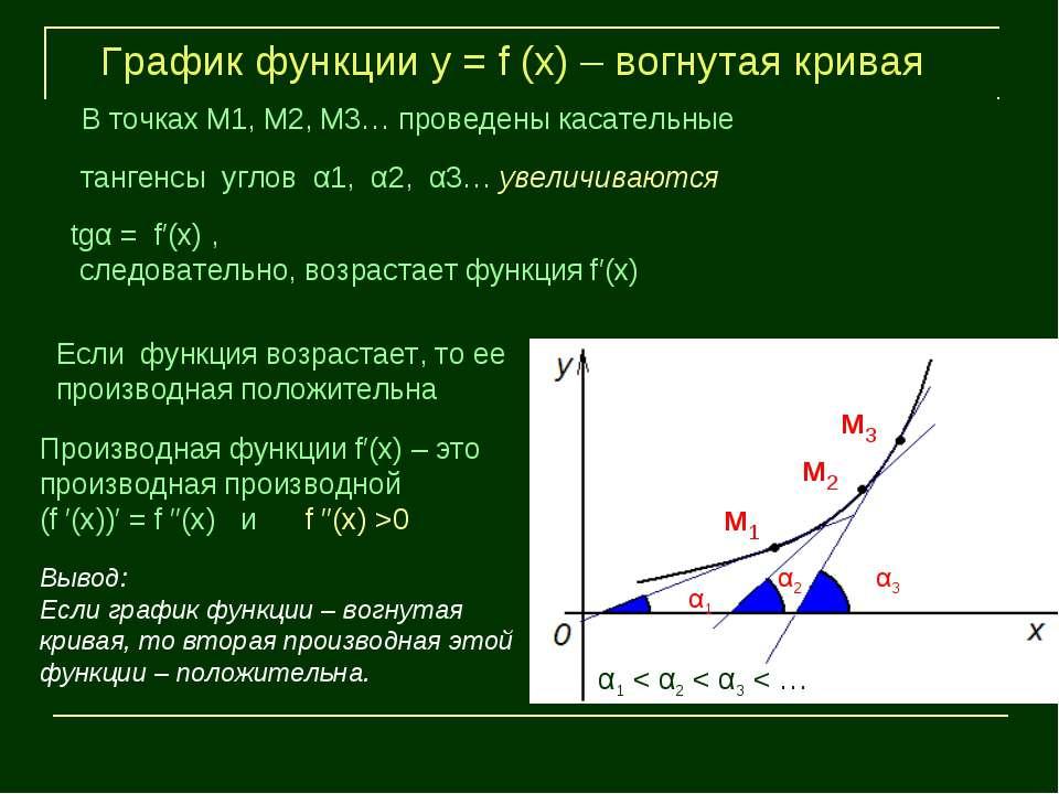м1 м2 м3 α1 α2 α3 График функции у = f (х) – вогнутая кривая В точках М1, М2,...