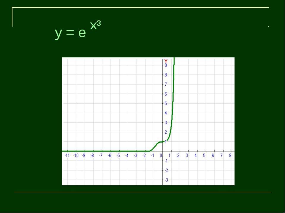 x³ y = e