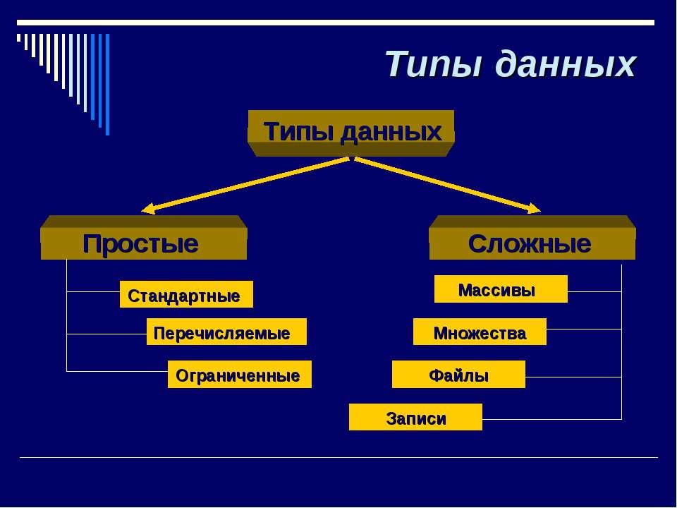 Типы данных Типы данных Простые Сложные Стандартные Перечисляемые Ограниченны...