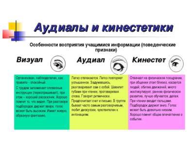 Аудиалы и кинестетики Особенности восприятия учащимися информации (поведенчес...