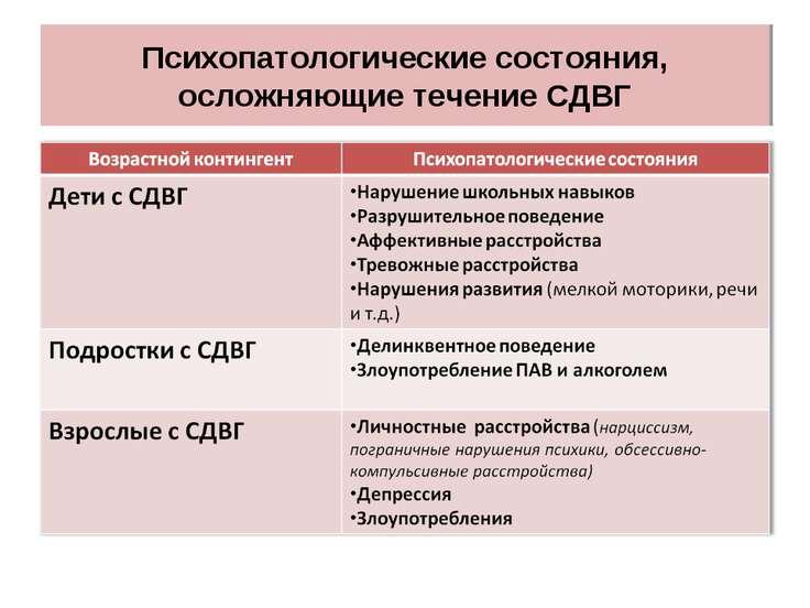 Психопатологические состояния, осложняющие течение СДВГ