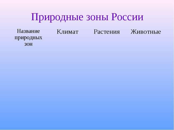 Природные зоны России Название природных зон Климат Растения Животные