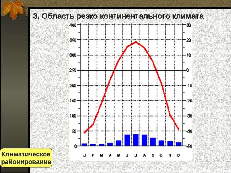 3. Область резко континентального климата Климатическое районирование