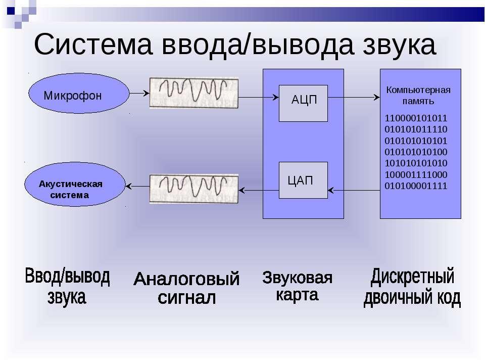 Система ввода/вывода звука