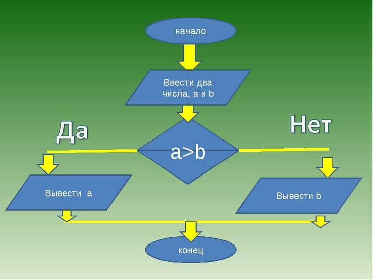 начало конец a>b Ввести два числа, а и b Вывести а Вывести b