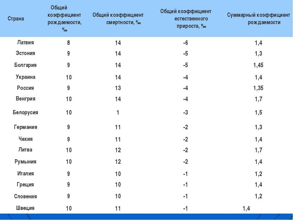 Таблица 1 Страны Европы с отрицательным естественным приростом населения Стра...