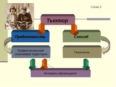 Схема 3 Тьютор Предметность Способ Профессиональная (знаниевая) территория Те...