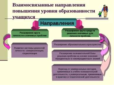 Взаимосвязанные направления повышения уровня образованности учащихся Направле...