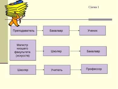 Схема 1 Преподаватель Бакалавр Ученик Магистр низшего факультета (искусств) Ш...