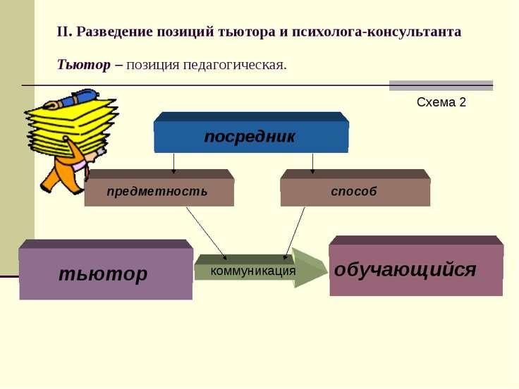 II. Разведение позиций тьютора и психолога-консультанта Тьютор – позиция педа...