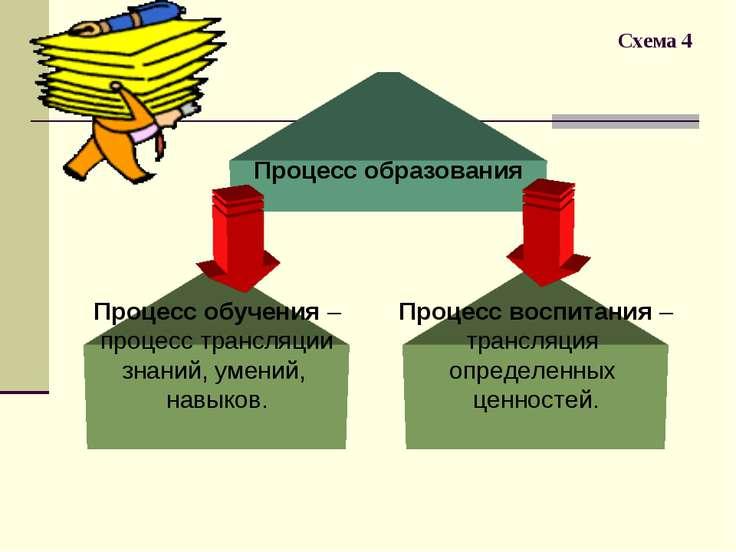 Схема 4 Процесс образования Процесс обучения – процесс трансляции знаний, уме...