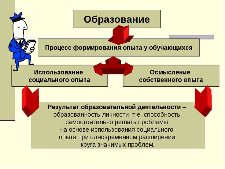 Образование Процесс формирования опыта у обучающихся Использование социальног...