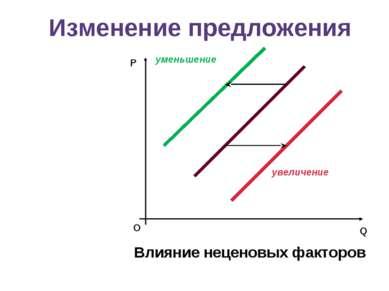 Изменение предложения О уменьшение увеличение Влияние неценовых факторов Q P
