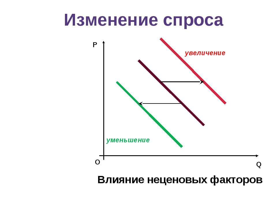 уменьшение увеличение P Q О Влияние неценовых факторов Изменение спроса