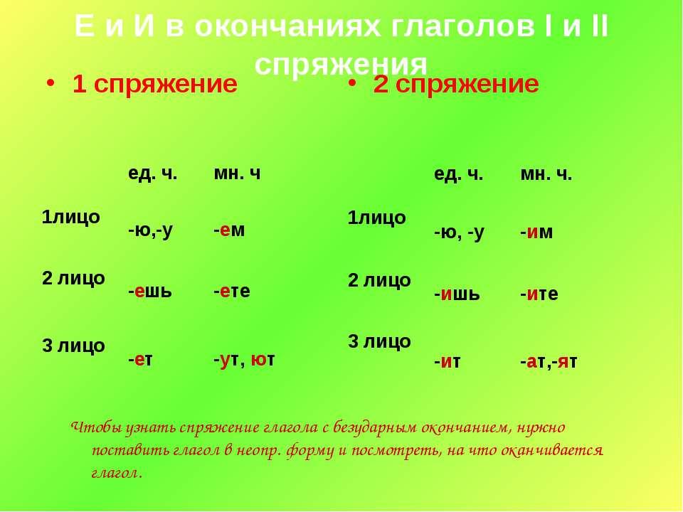 Е и И в окончаниях глаголов I и II спряжения 1 спряжение Чтобы узнать спряжен...