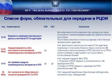 Список форм, обязательных для передачи в РЦОИ Код Наименование ТОМ ОВЗ Назнач...