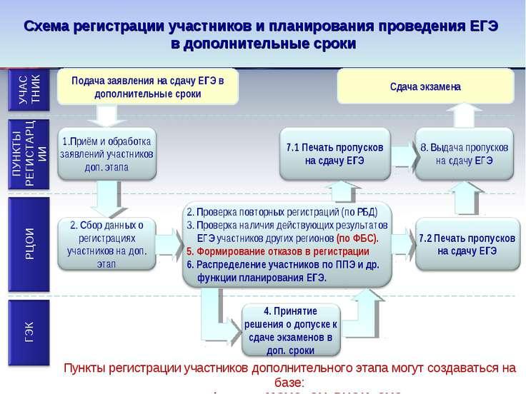 Схема регистрации участников и планирования проведения ЕГЭ в дополнительные с...
