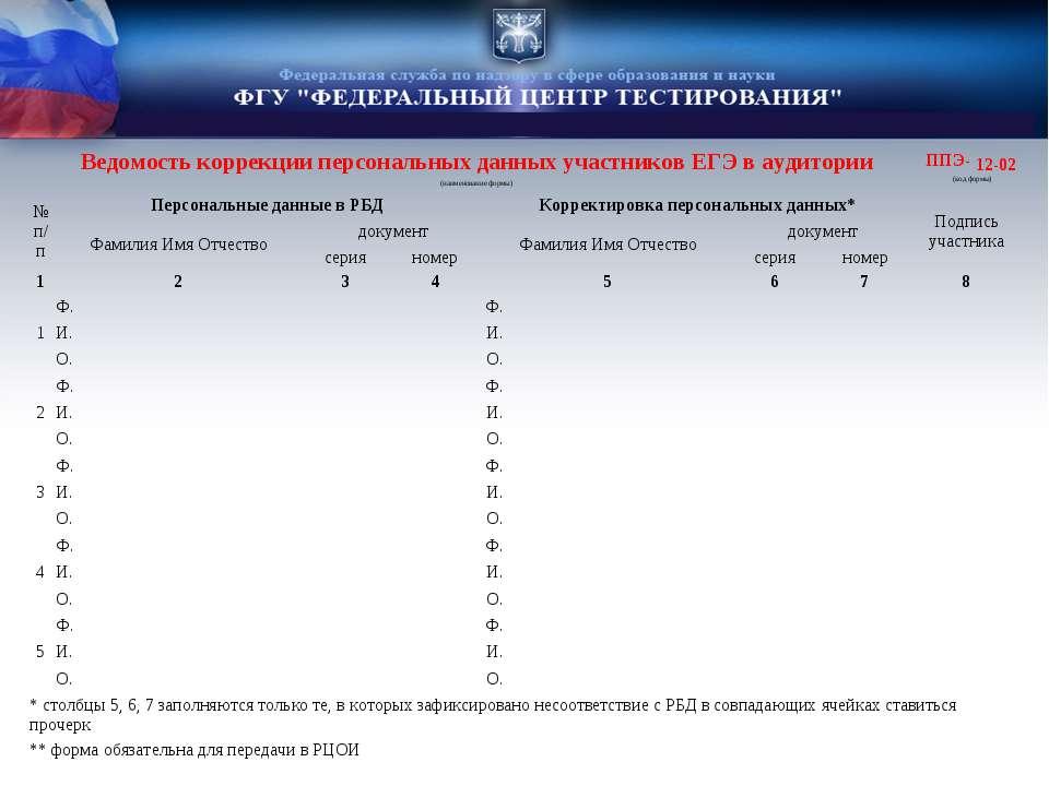 Ведомость коррекции персональных данных участников ЕГЭ в аудитории ППЭ- 12-02...