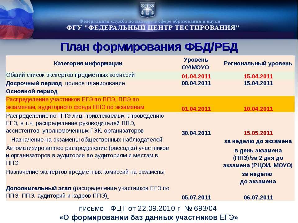 План формирования ФБД/РБД письмо ФЦТ от 22.09.2010 г. № 693/04 «О формировани...