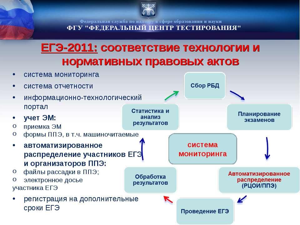 ЕГЭ-2011: соответствие технологии и нормативных правовых актов система монито...