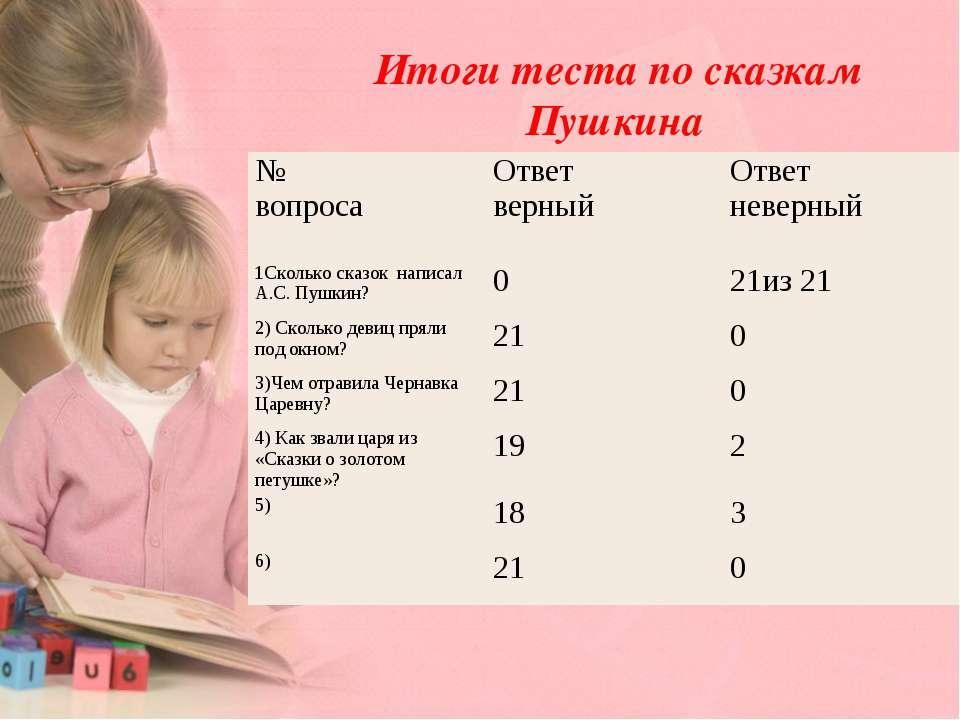 Итоги теста по сказкам Пушкина № вопроса Ответ верный Ответ неверный 1Сколько...