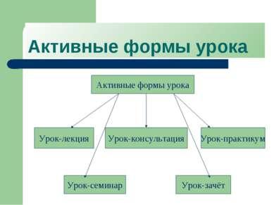 Активные формы урока Активные формы урока Урок-лекция Урок-консультация Урок-...