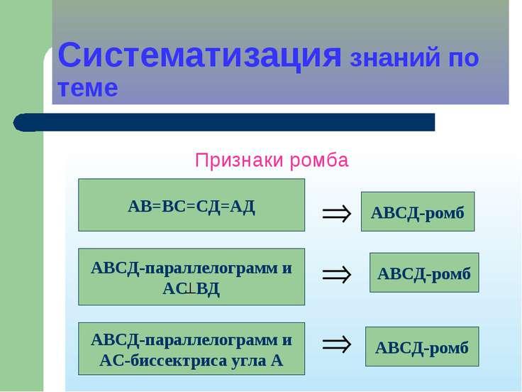 Систематизация знаний по теме Признаки ромба АВ=ВС=СД=АД АВСД-ромб АВСД-парал...