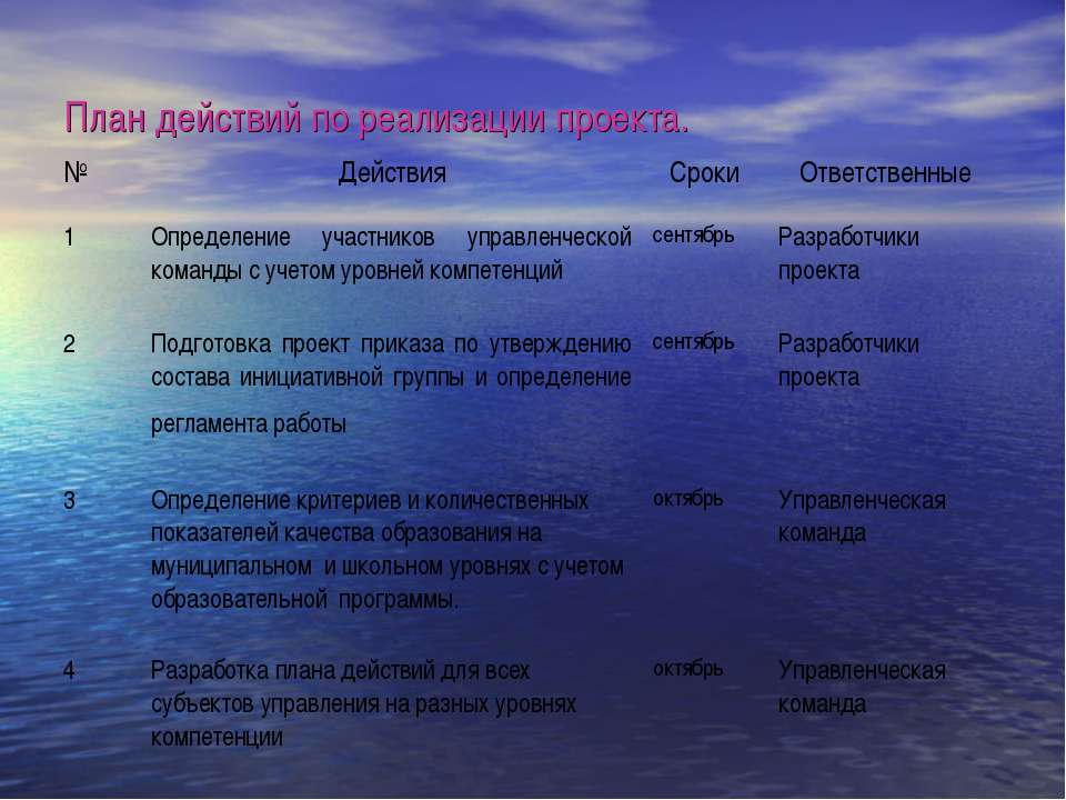 План действий по реализации проекта. № Действия Сроки Ответственные 1 Определ...